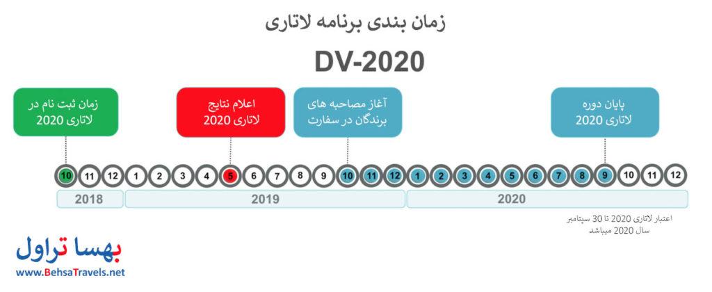 زمان بندی لاتاری DV2020