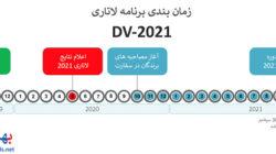 زمانبندی مراحل بعد از قبولی در لاتاری ۲۰۲۱